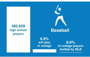 Baseball Odds
