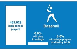 baseball probablities